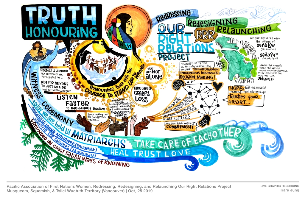 Honouring Truth graphic recording